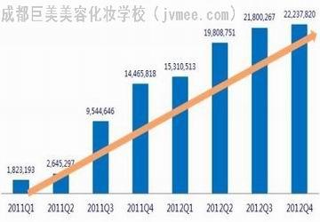 2013年美容化妆品消费最新数字